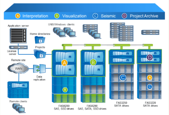 data ontap storage infrastructure infographic greentec systems